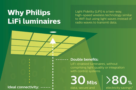 Philips Lighting  sc 1 st  Signify & Philips Lighting introduces LiFi: broadband data through light ...