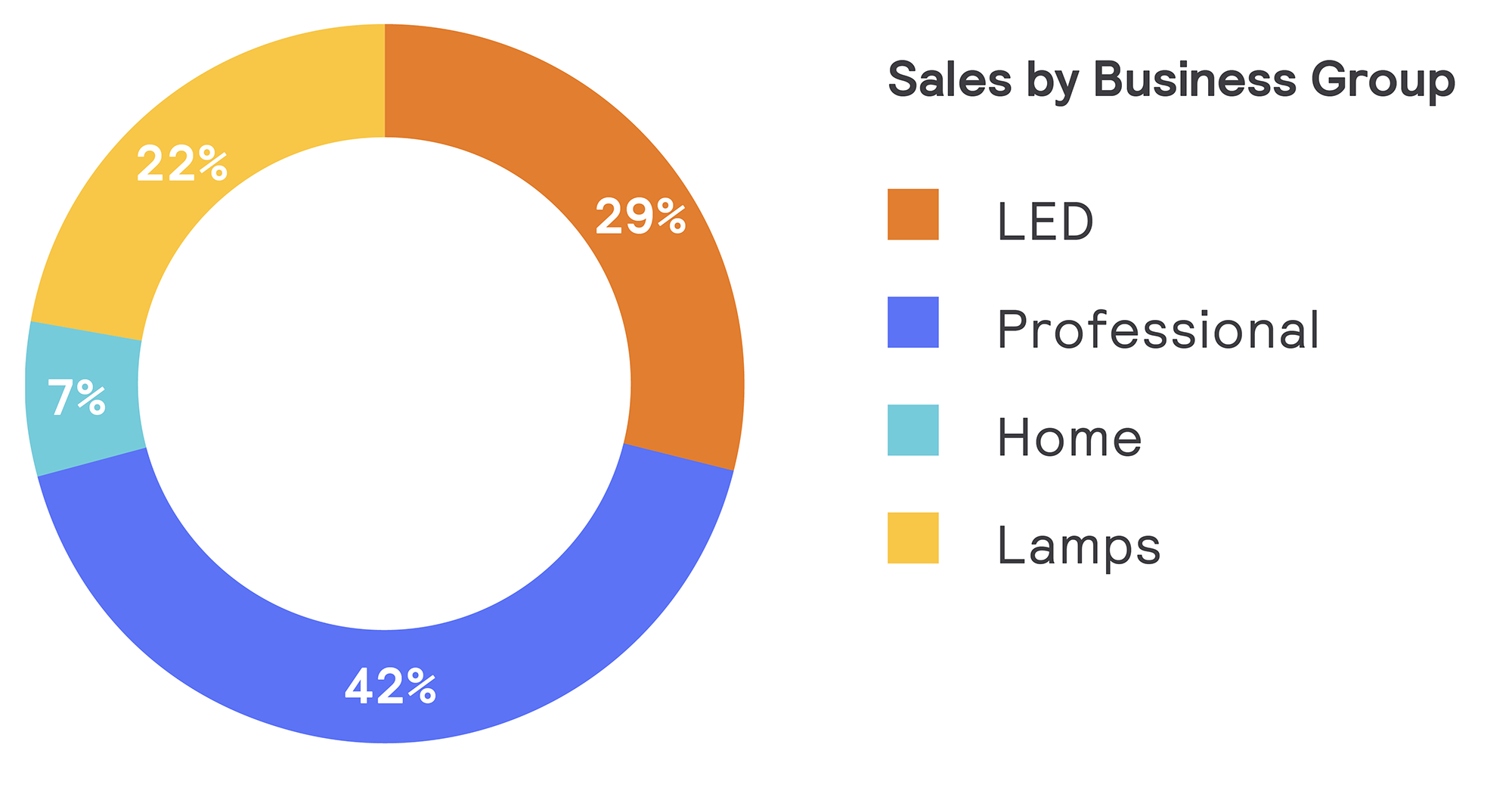 Sales by business group