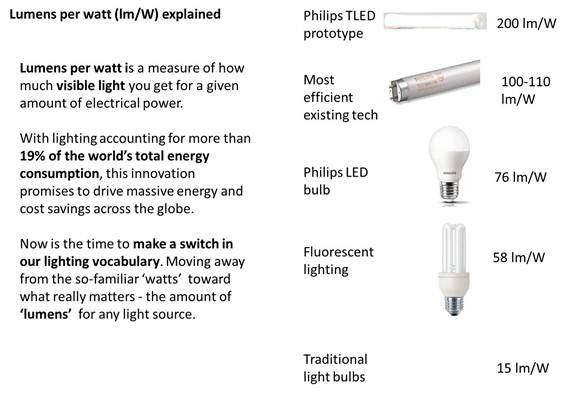 Lumens-per-Watt-explained