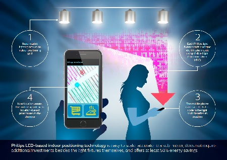 Retail_Infographic_Philips-indoor-positioning-Technology