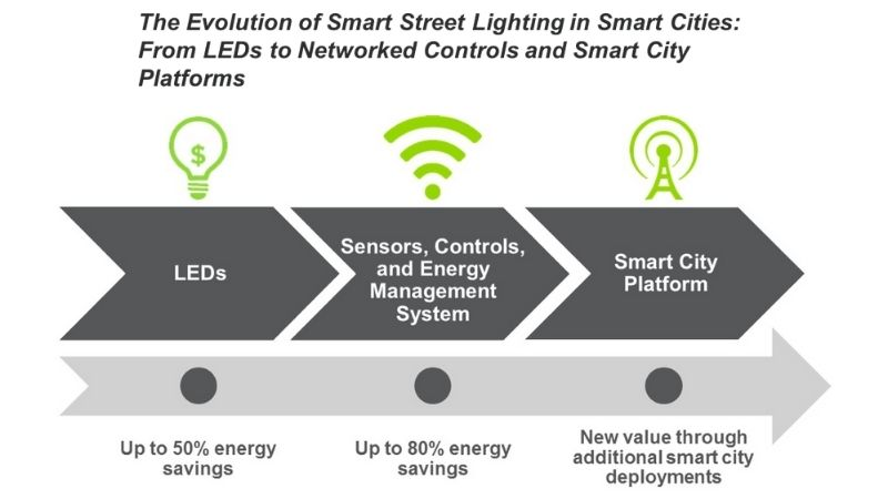 Infographic showing the evolution of smart street lighting in smart cities