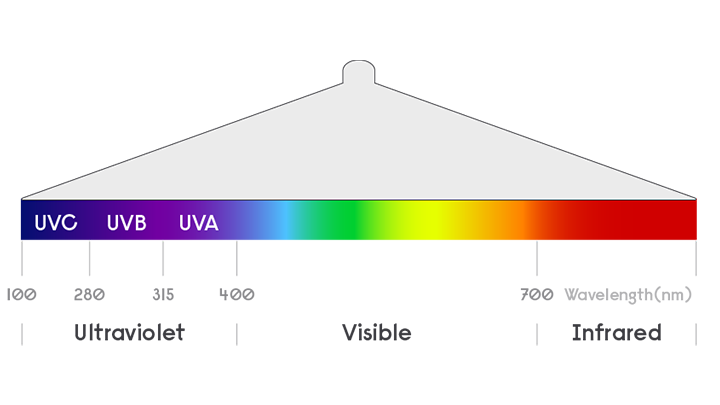 UV-C graphic