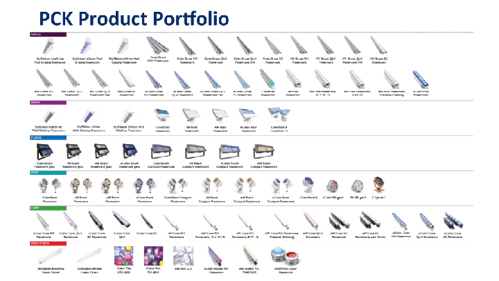 The Color Kinetics product portfolio