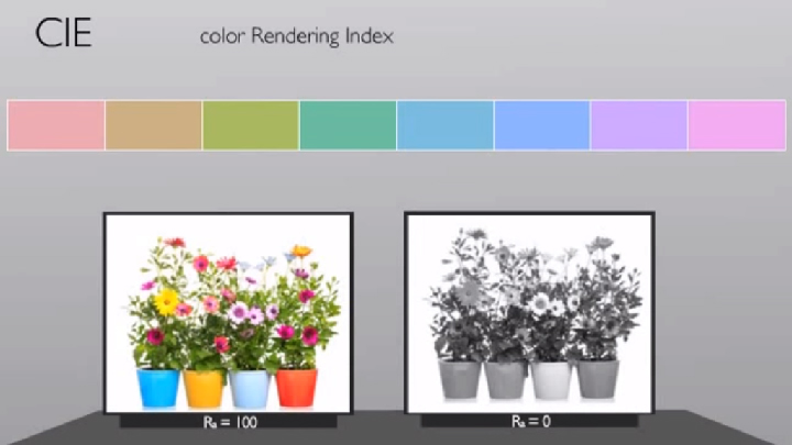 What is color redering and Color Redering Index?