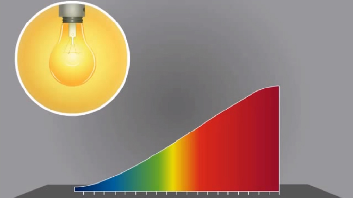 What is color temperature and Kelvin?