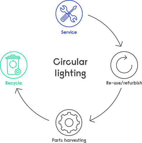 Circular lighting infographic