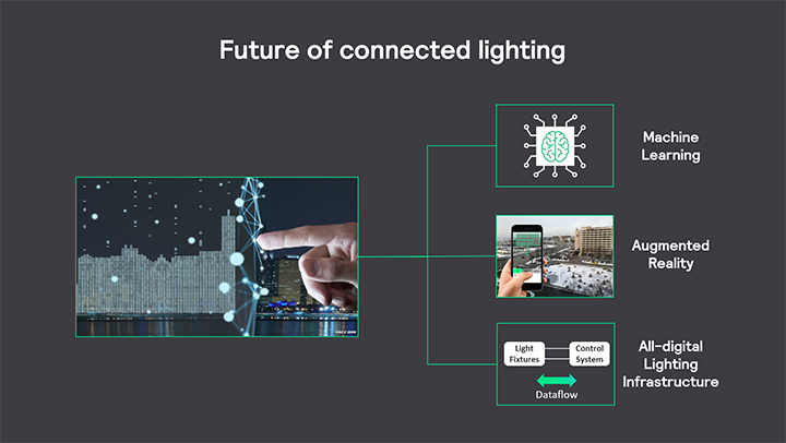 Future of connected lighting