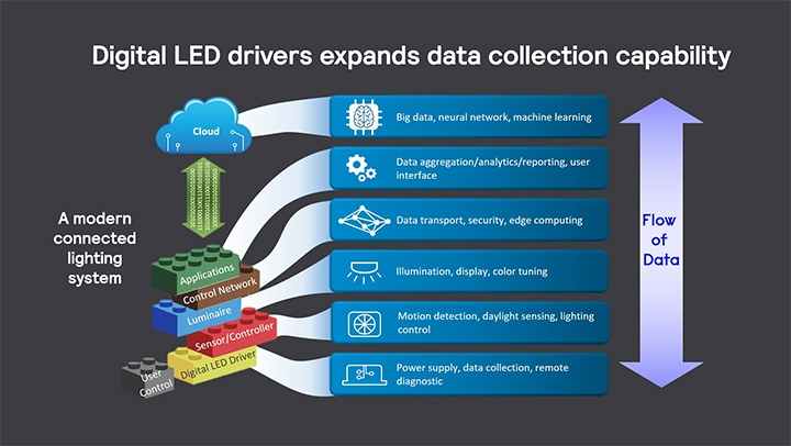 Digital LED drivers flow of data