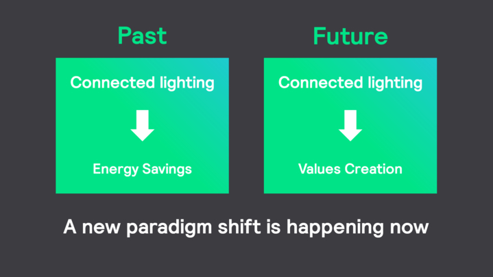 A new paradigm shift