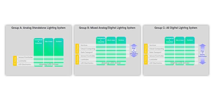 Lumec SoleCity LED