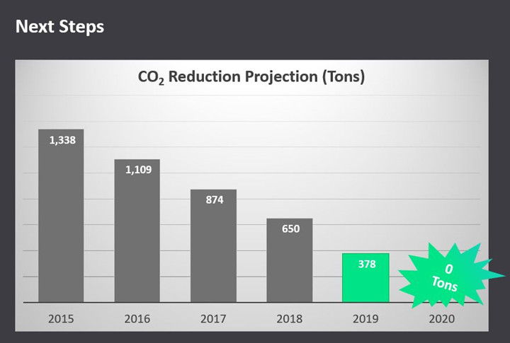 co2 reduction projection