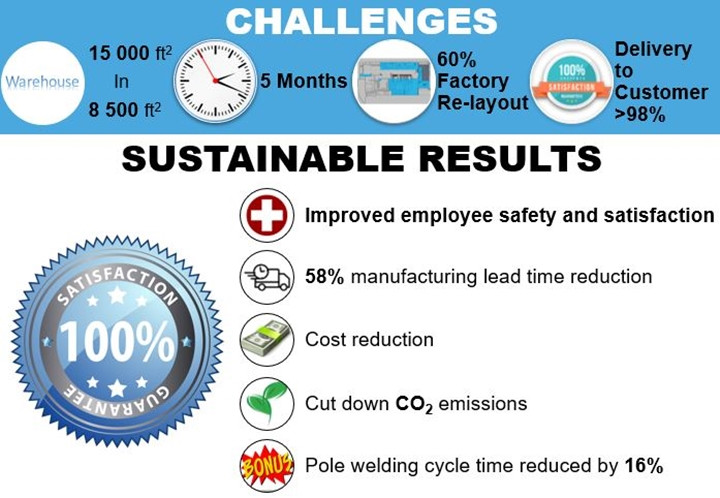 sustainable results
