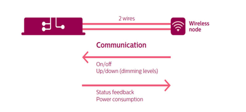 Smarter Wireless Communication